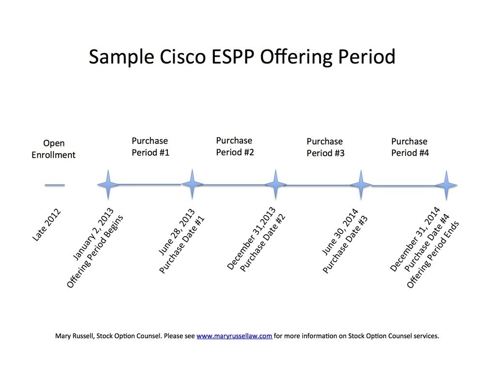 Stock options for cisco employees