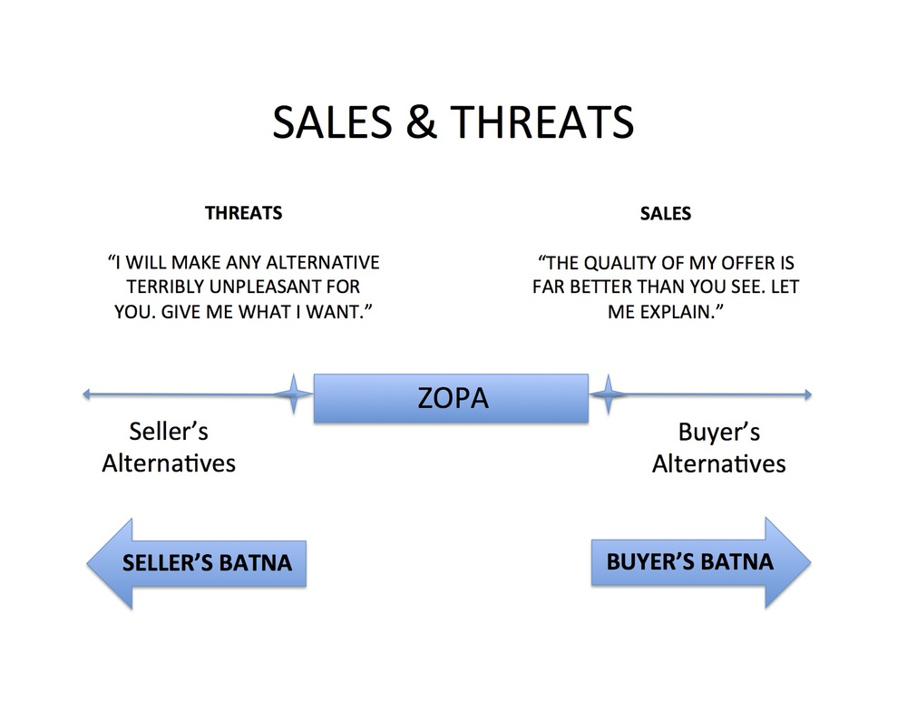 Negotiation Sales and Threats.jpg