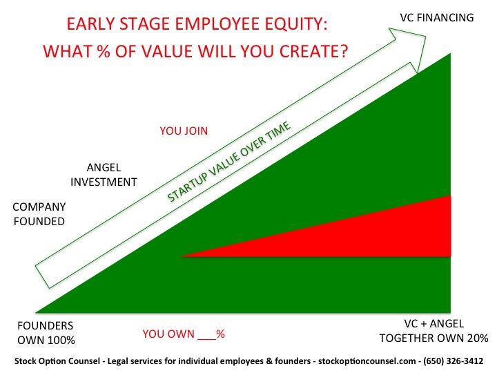 Startup Stock Options Calculator