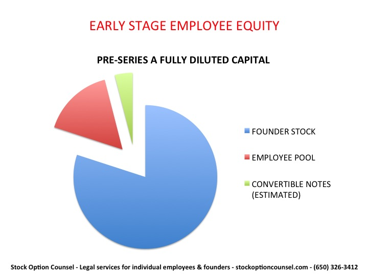 Startup stock options vs salary