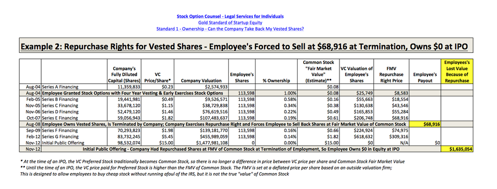Hypothetical - If the company could have repurchased the vested shares at departure, the employee would have been forced to sacrifice $1,635,054 in value. When you are evaluating an equity offer, always ask: Can the company take back my vested shares? For more, see Gold Standard of Startup Equity - A Guide for Employees.If you want to see the working calculations, visit the document on GoogleDocs.