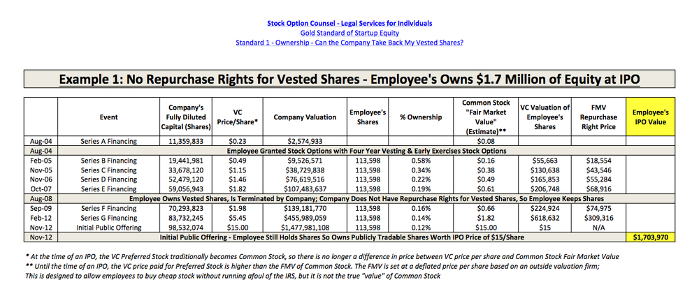 "This is an example of a hypothetical early employee of Ruckus Wireless, which went public in 2012. It assumes that the company did not offer equity with the ""horrible"" repurchase rights for vested shares. Therefore, the employee was able to hold his or her shares until IPO and earn $1.7 million. These calculations were estimated from company public filings with the State of California, the State of Delaware, and the Securities and Exchange Commission. For more on these calculations, see The One Percent: How 1% of Ruckus Wireless at Series A Became $1.7 million at IPO."