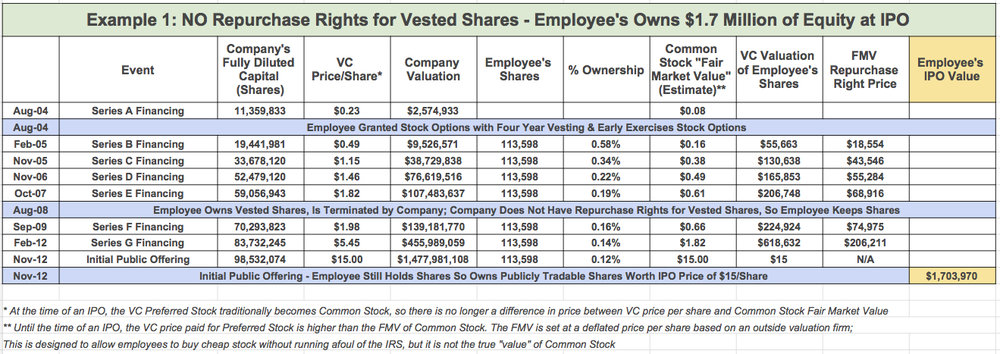 Vested stock options private company