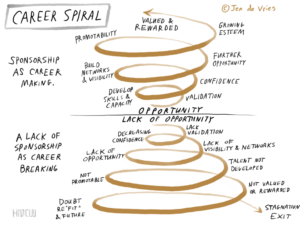 Career spiral (C).PNG