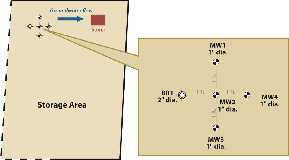 Site map. The ISBR was installed in BR1. Downgradient wells MW1, MW2, MW3 and MW4 were monitored to determine the ISBR's radius of influence.