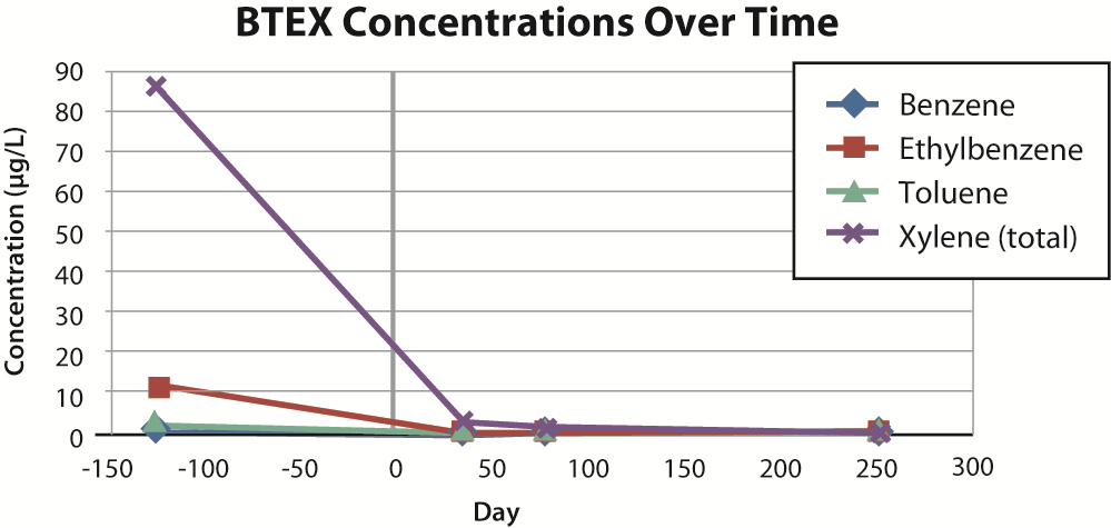 btex_concentrations.png