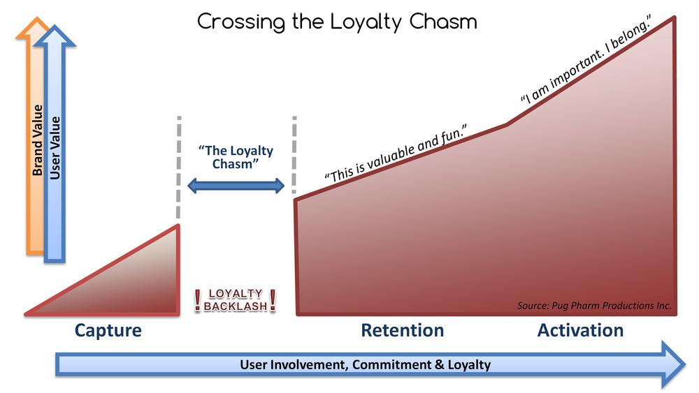 График вовлеченности пользователя в сервис
