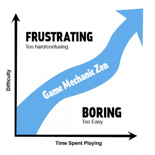 game-mechanics-gamification-zen