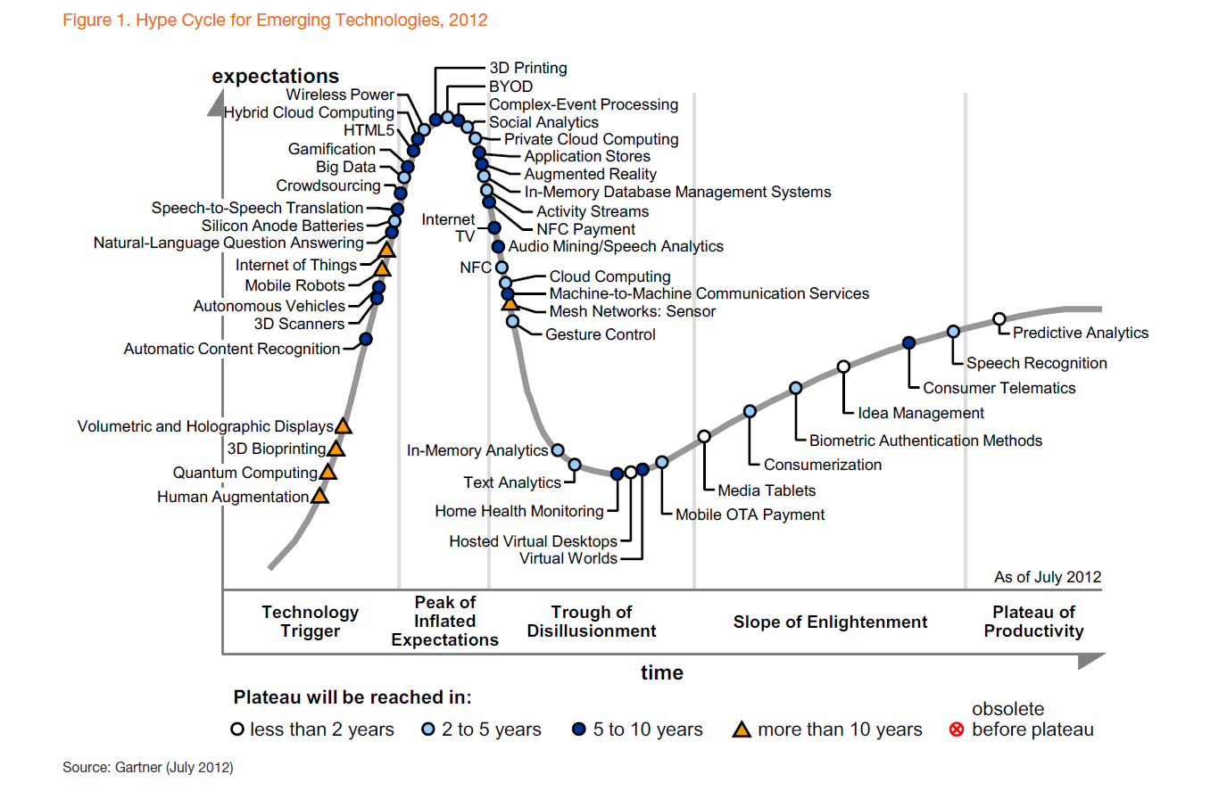 Gartner Hype Cycle 2012