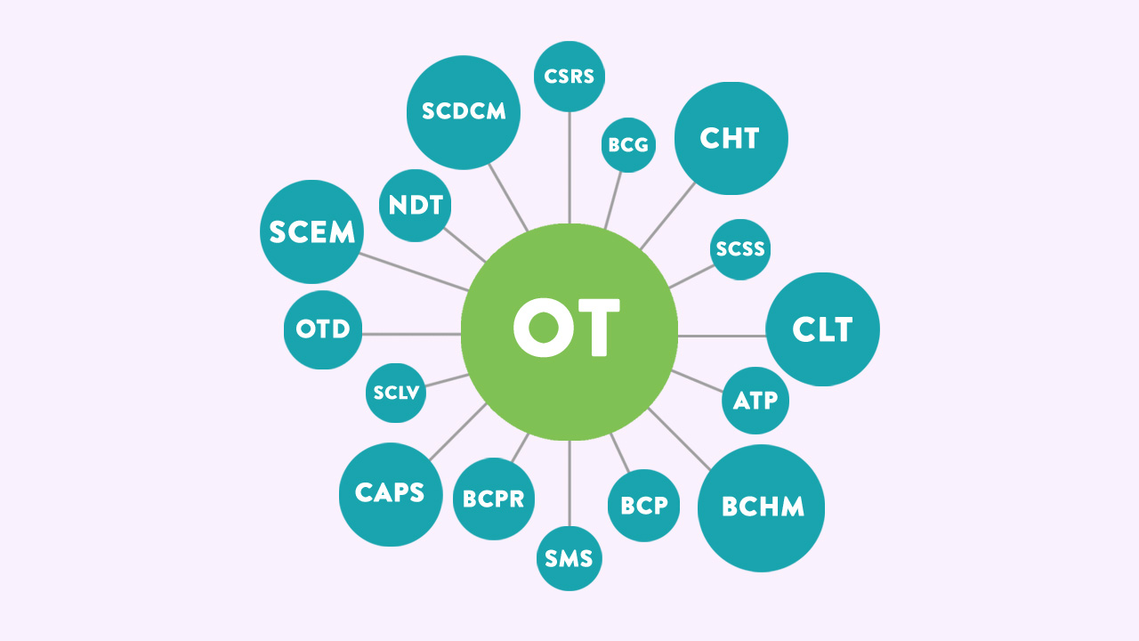 Where To Go With An Ot Degree Ot Certifications And Specialties