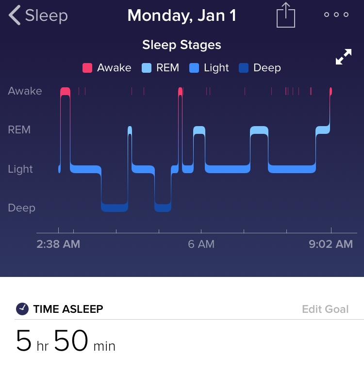 Screenshot of the sleep pattern of one of our team members, taken New Year's Eve using the Fitbit App. Clearly a fantastic evening... but not great for sleep!