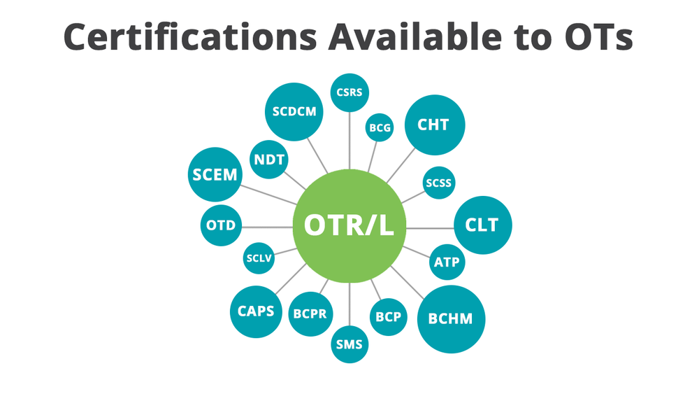 What specialties to OTs pursue? This infographic helps you sort out the alphabet soup of speciality certifications.