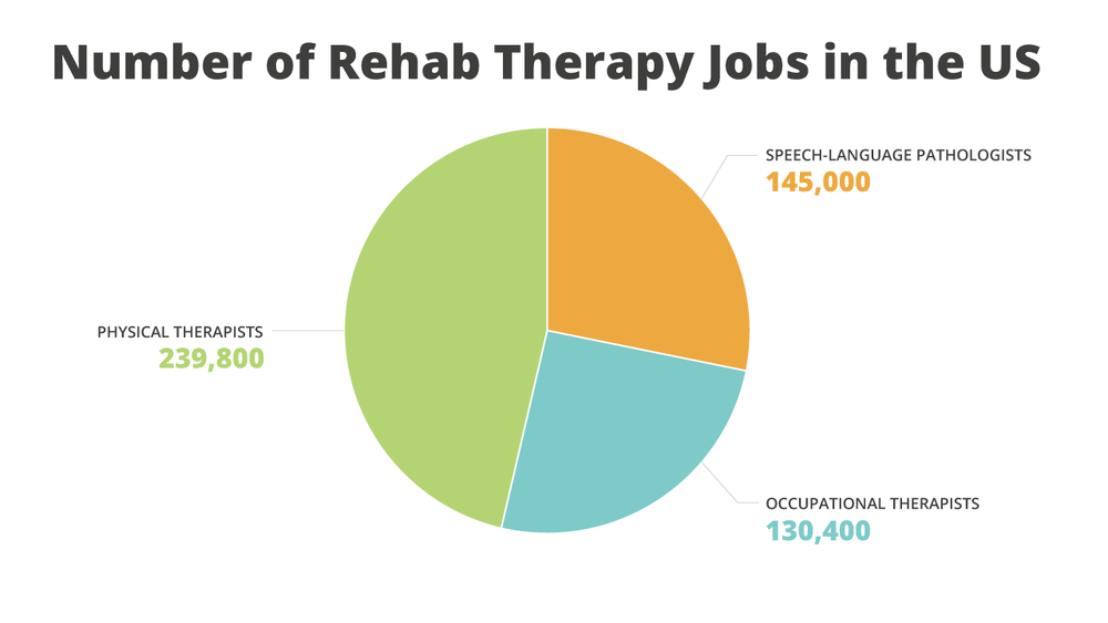 An infographic of the number of OT, PT and SLP job in the US.