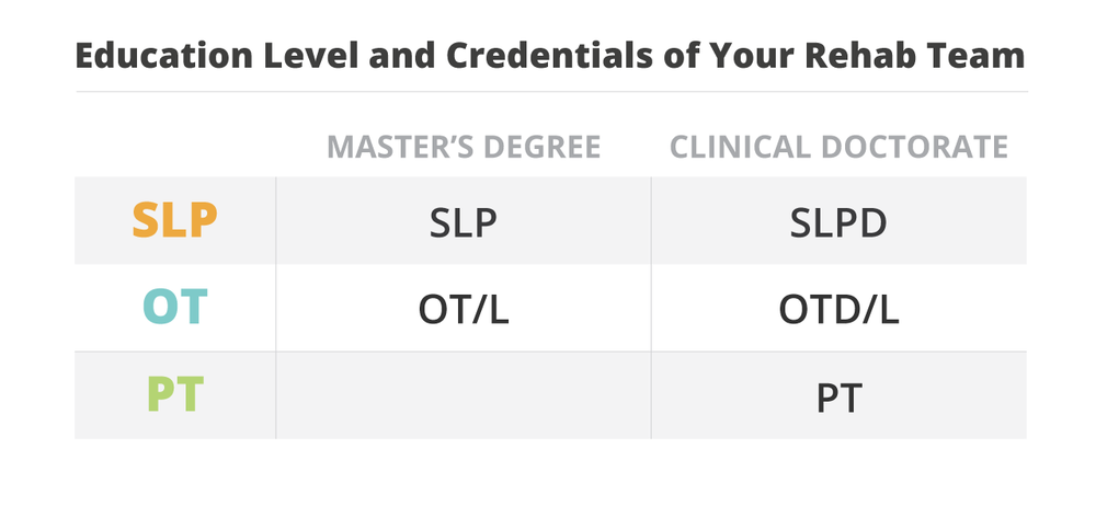 This infographic highlights the differences in education level, licenses and credentials between OT, PT and SLPs.