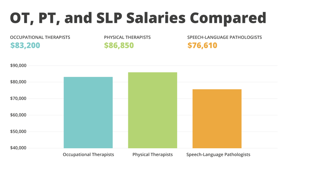 Infographic comparing the salaries of OTs, PTs, and SLPs.