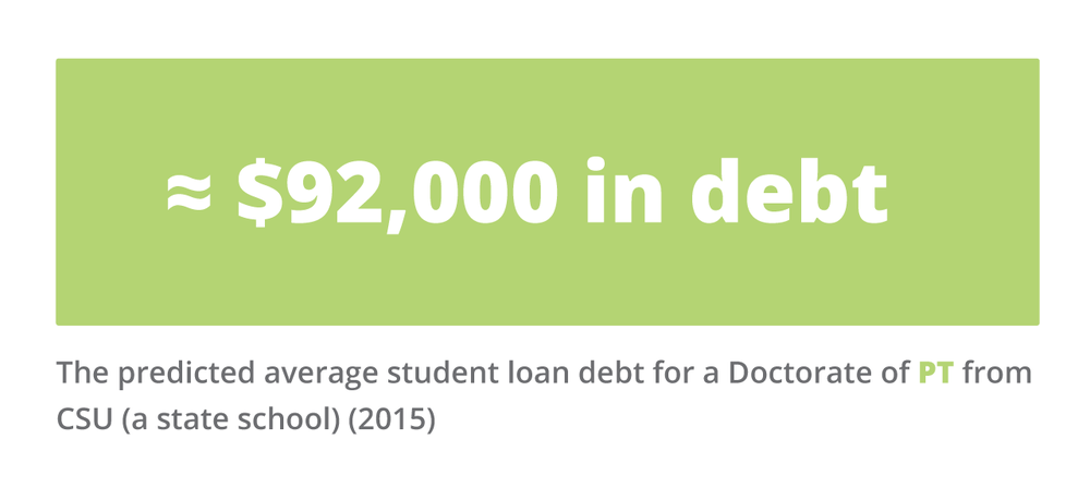92,000 was the average student loan debt when attending a state school. Debt to income ration is a challenge for many rehab therapists.
