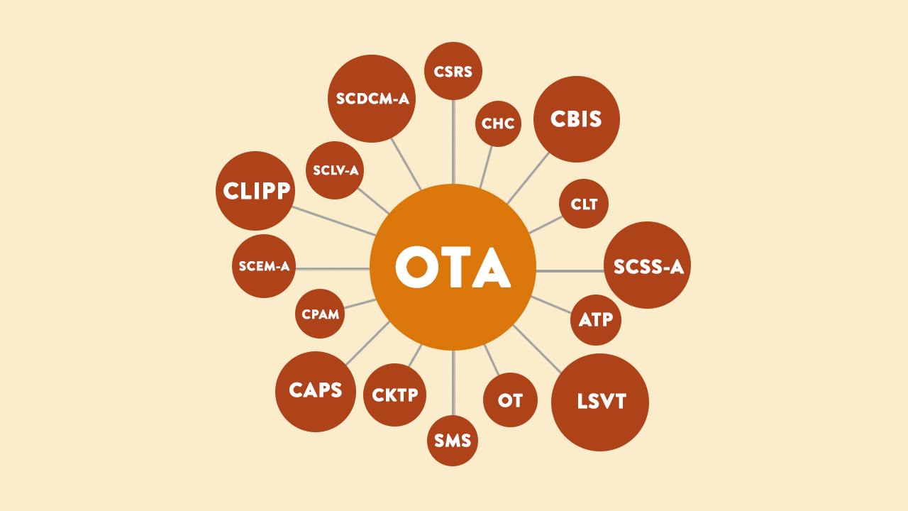 Your Guide To Cota Certifications And Specialties Ot Potential