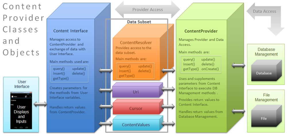 Android Content Provider Classes and Objects Chart.png