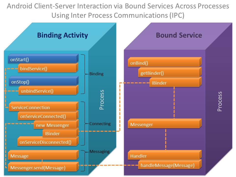 Android IPC Bound Service Overview.jpg