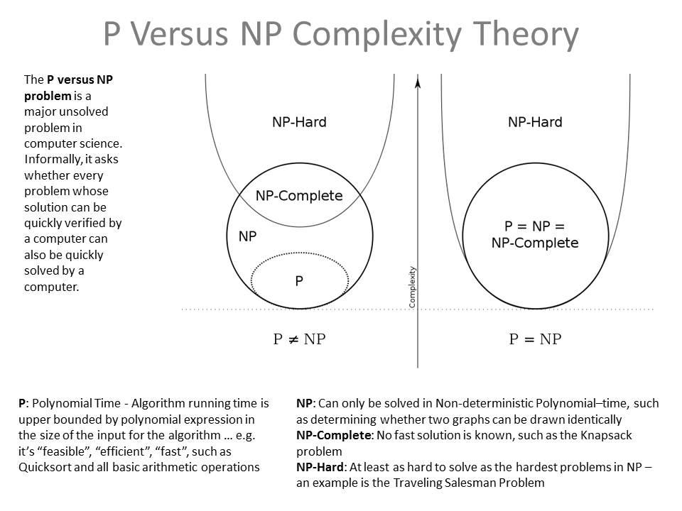 P Versus NP Complexity.jpg