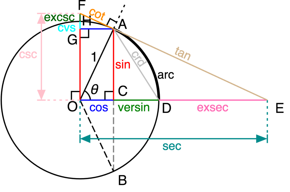By Original: Steven G. Johnson at English WikipediaDerivative work: Limaner - Circle-trig6.png, CC BY-SA 3.0, https://commons.wikimedia.org/w/index.php?curid=770792