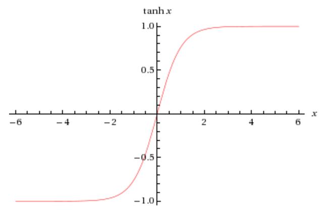 http://mathworld.wolfram.com/HyperbolicTangent.html