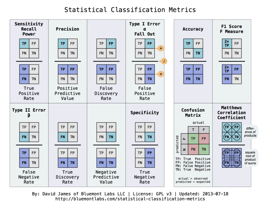 http://www.bluemontlabs.com/blog/2013/07/18/statistical-classification-metrics