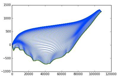 Representation of velocity flow along a glacier surface