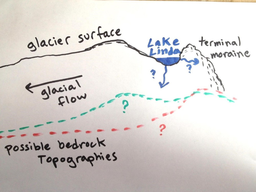 Sketched profile of the Lemon Creek glacier. Question marks indicate unknown directional flow of lake drainage (blue lines) and possible bedrock topographies (dashed red and green lines).