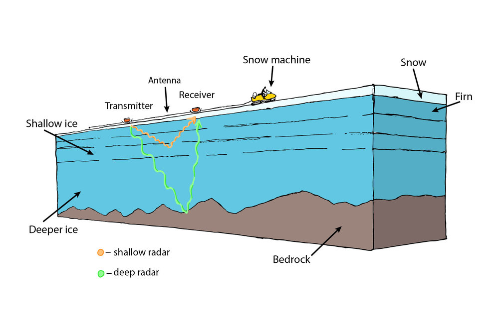 Illustration of GPR imaging of the snowpack and ice/bed interface. Image credit: Bertie Miller.