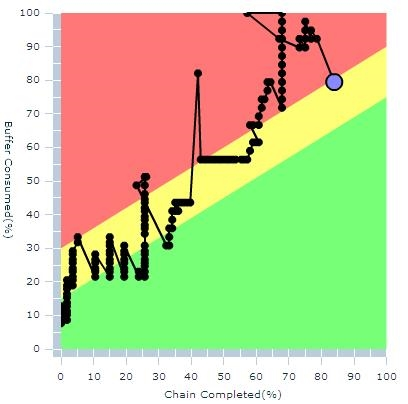 Fever chart dla jednego projektu