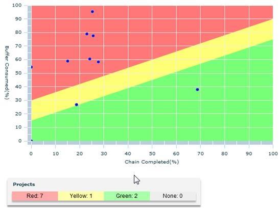 Fever chart dla portfela projektów