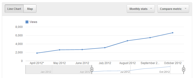 My Lifetime monthly YouTube statistics, from April to October 2012.