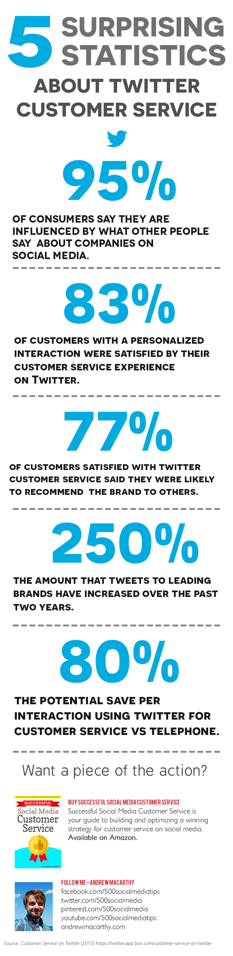 5 Surprising Statistics About Customer Service Statistics on Twitter