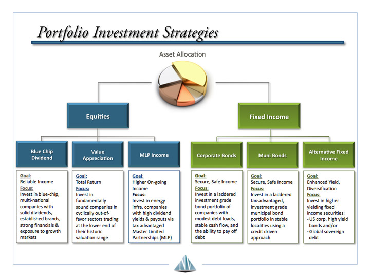 Investment-Stratgies-Overview.jpg
