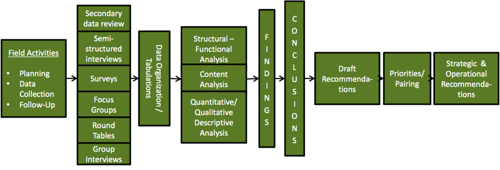 Methodological Model