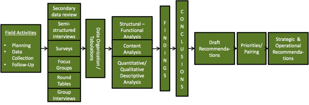 Methodological Model