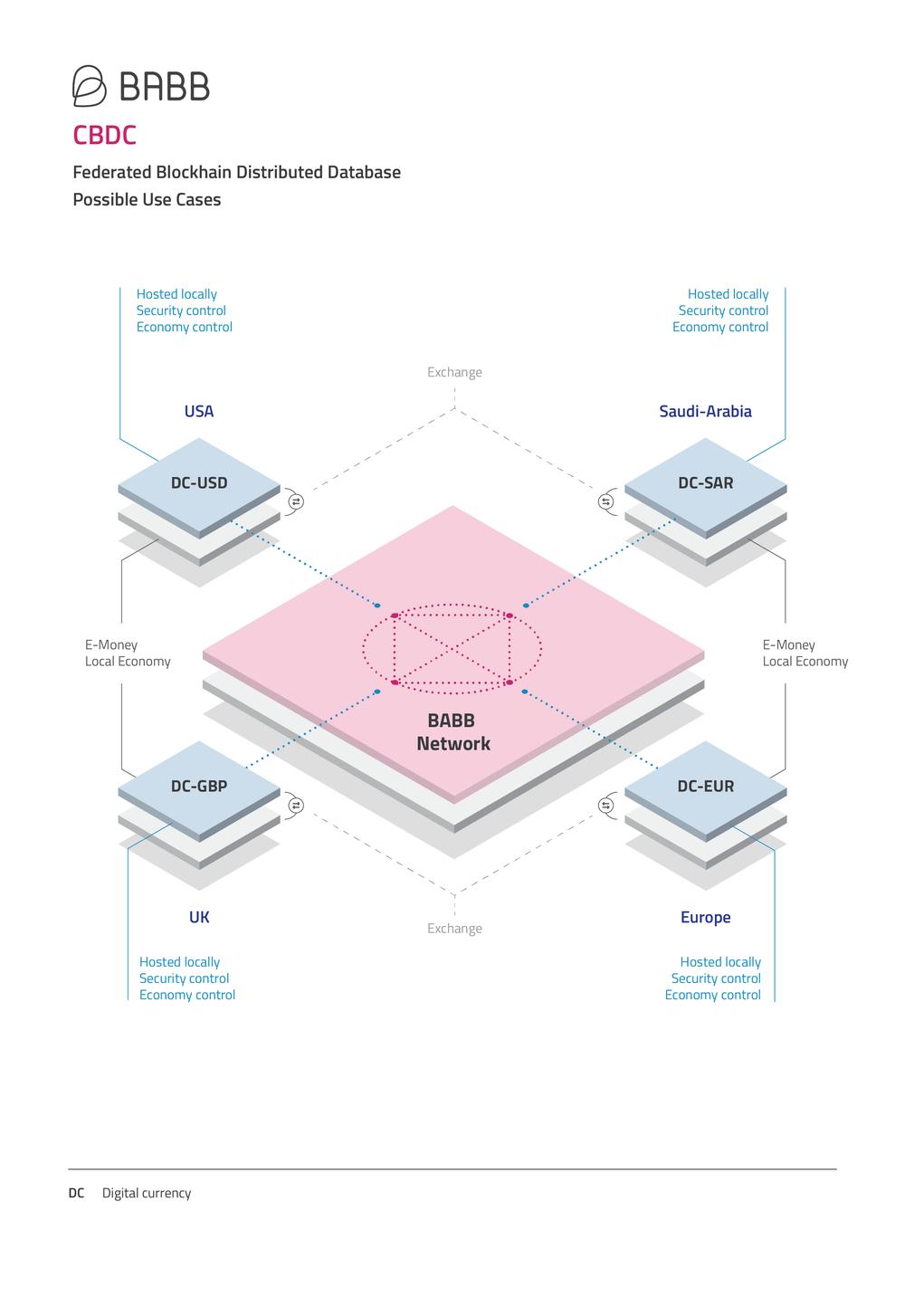 BABB_Infographics_CBDC-07.png