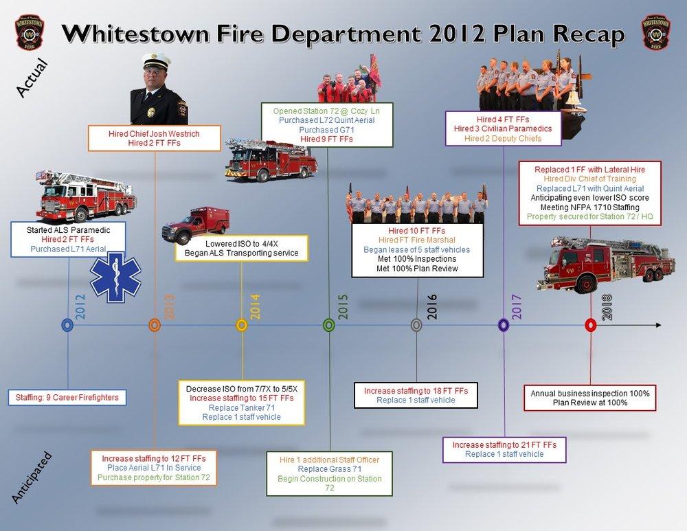 Whitestown Plan