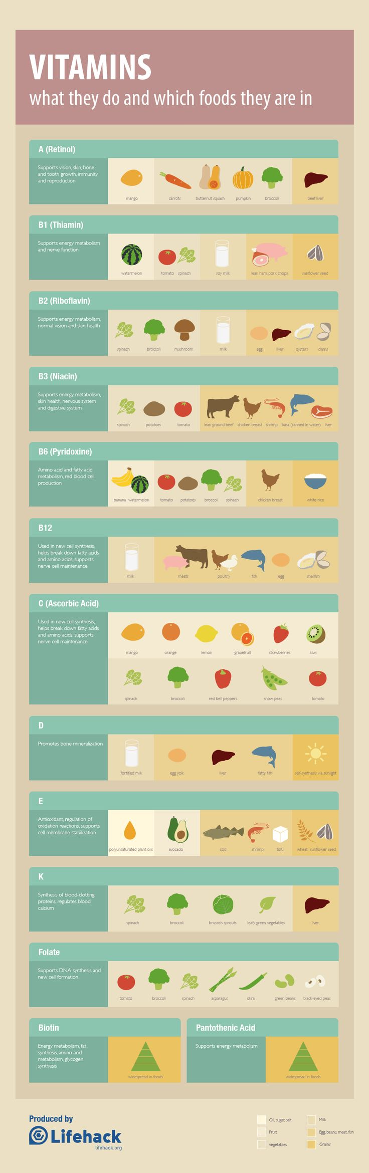 vitamins- what they do and what foods they are in. via sarahdigrazia.com