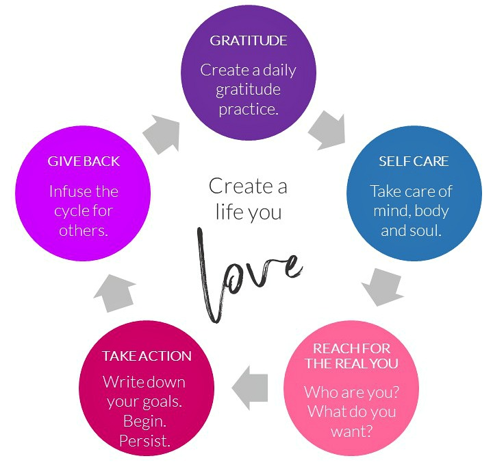 Create a life you life by including these 5 things. Gratitude, self care, reaching for the real you, taking action, giving back. Circle of Daydreams. www.circleofdaydreams.com