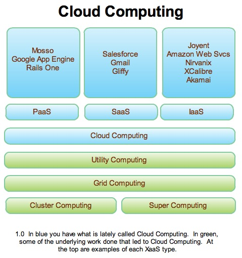 cloudcomputinggraphic.jpeg