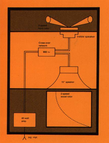 A simple block diagram of the Leslie 122 speaker.