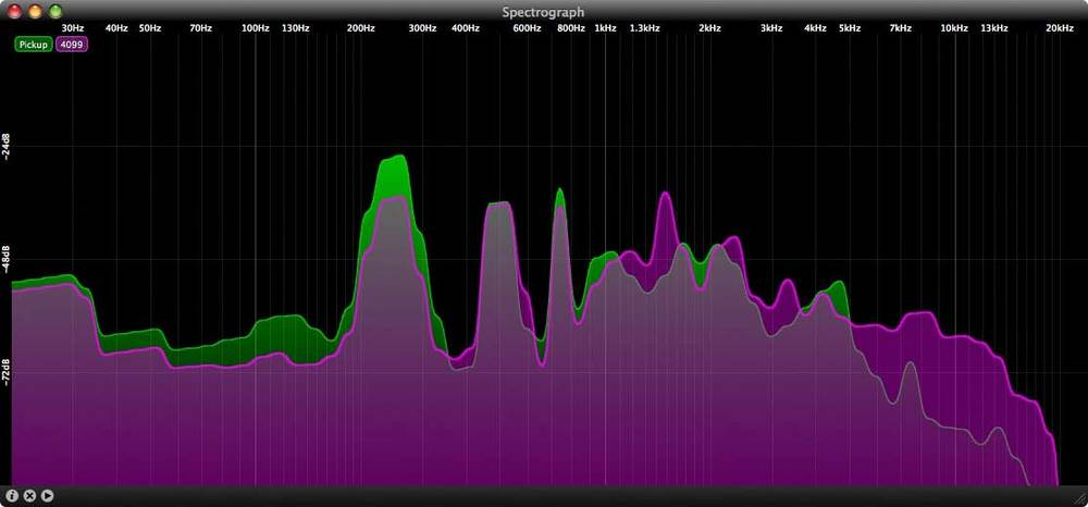 Green is the pickup, purple is the 4099. Neither have any processing (eg. HPFs or EQ) at all in this shot.