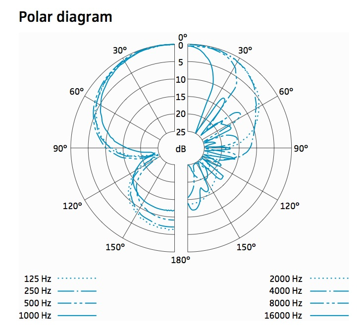 While the polar pattern is not bad at lower frequencies, you see a lot of lobing above 1KHz. Thus, it's not going to have great off-axis sound, or phase response. But that's not terrible, you want to be as close to on-axis as possible with a shotgun.