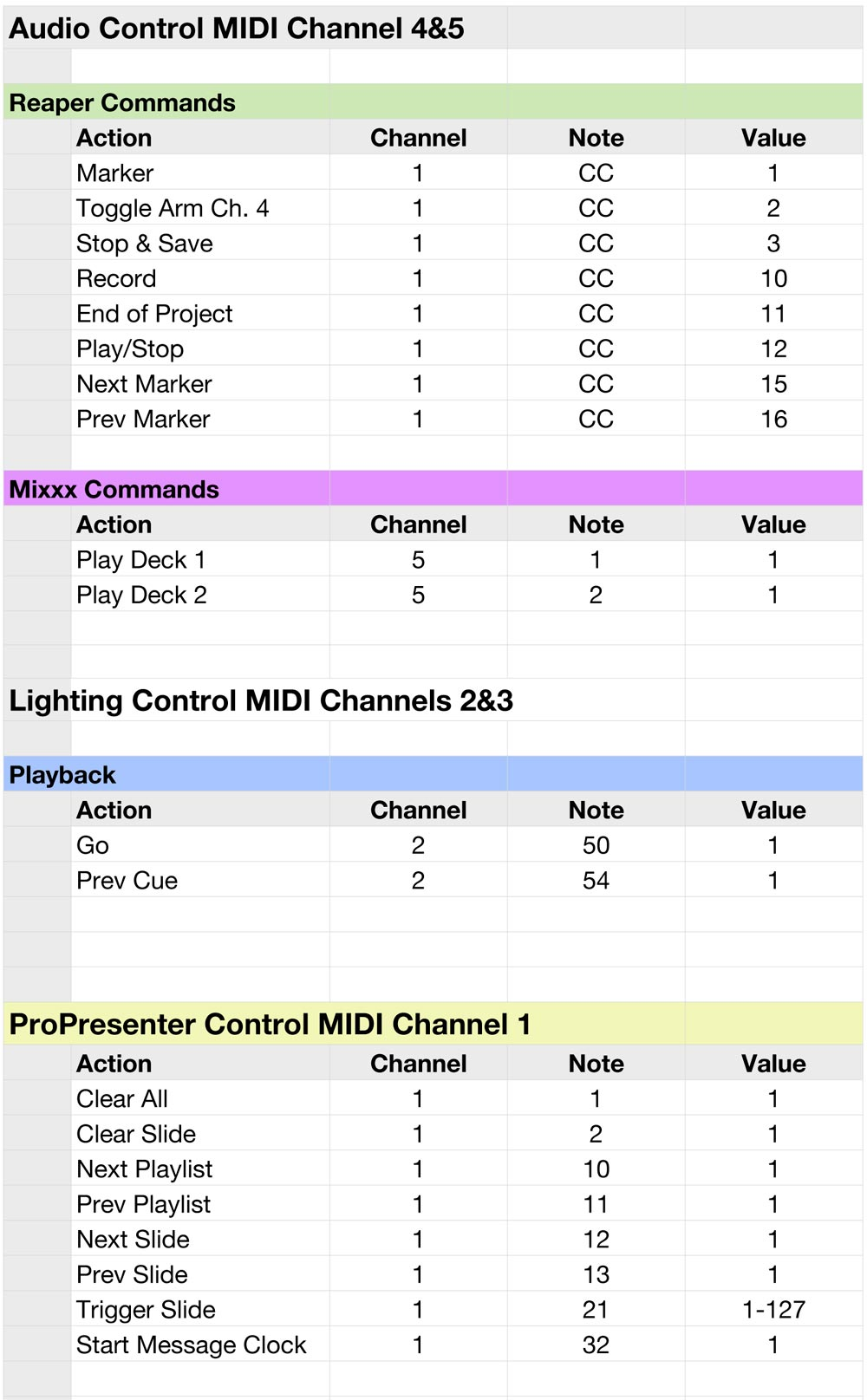 This is my current master   MIDI list. It's a work in progress, but these are the commands we use regularly.
