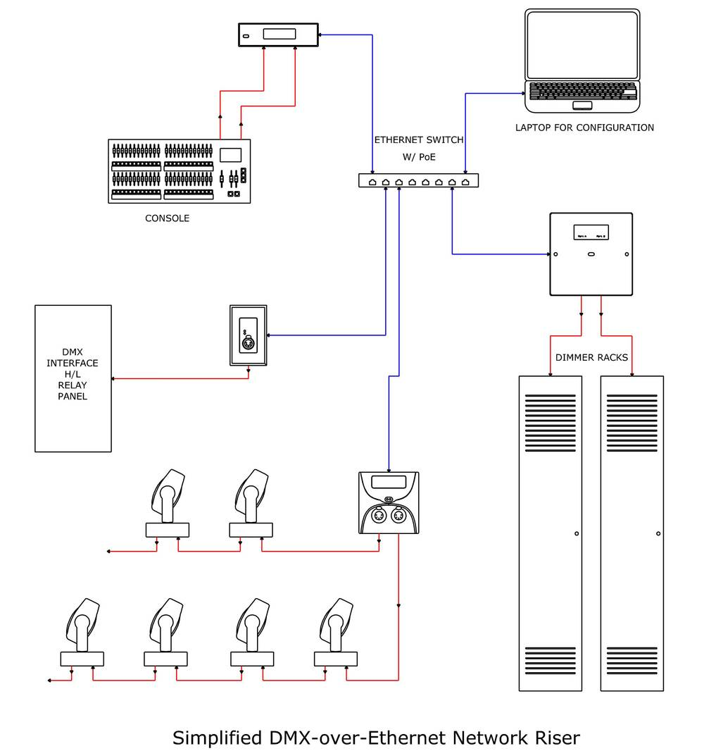Here is a basic DMX network diagram. This is courtesy of Pathway Connectivity.