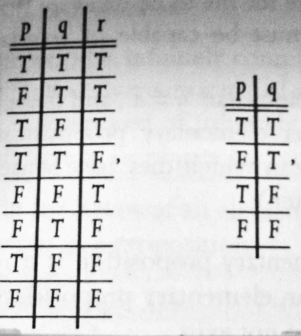 A truth table from Wittgenstein's  Tractatus Logico-Philosophicus