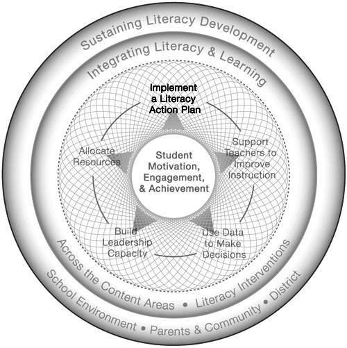 From Irvin, J, Meltzer, J & Dukes, M. (2007) Develop and Implement a Schoolwide Literacy Action Plan. In Taking Action on Adolescent Literacy. ASCD Press.  Retrieved from  http://www.ascd.org/publications/books/107034/chapters/Develop-and-Implement-a-Schoolwide-Literacy-Action-Plan.aspx  on 28 November 2013