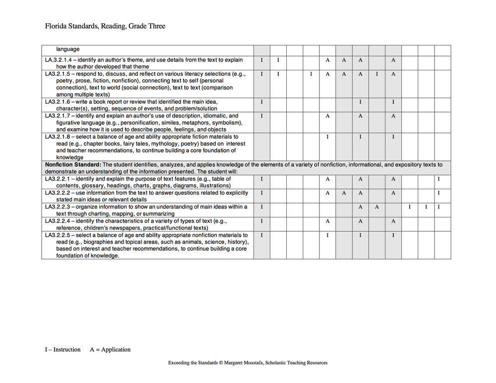 Courtesy of Moustafa, M. (2008). Exceeding the standards: a strategic approach to linking state standards to best practices in reading and writing instruction. New York: Scholastic.